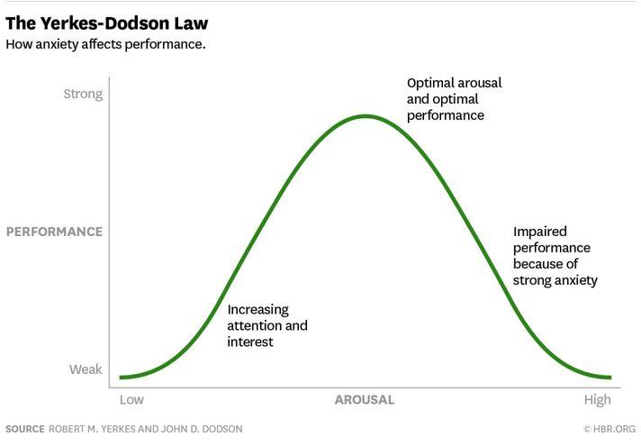 Yerkes-Dodson-Bell-Curve